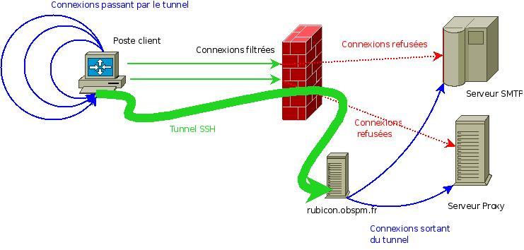Tunnels SSH